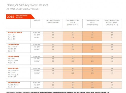 Points Chart do Hotel Old Key West )